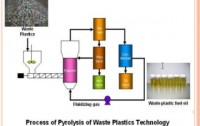 Waste plastic into fuel