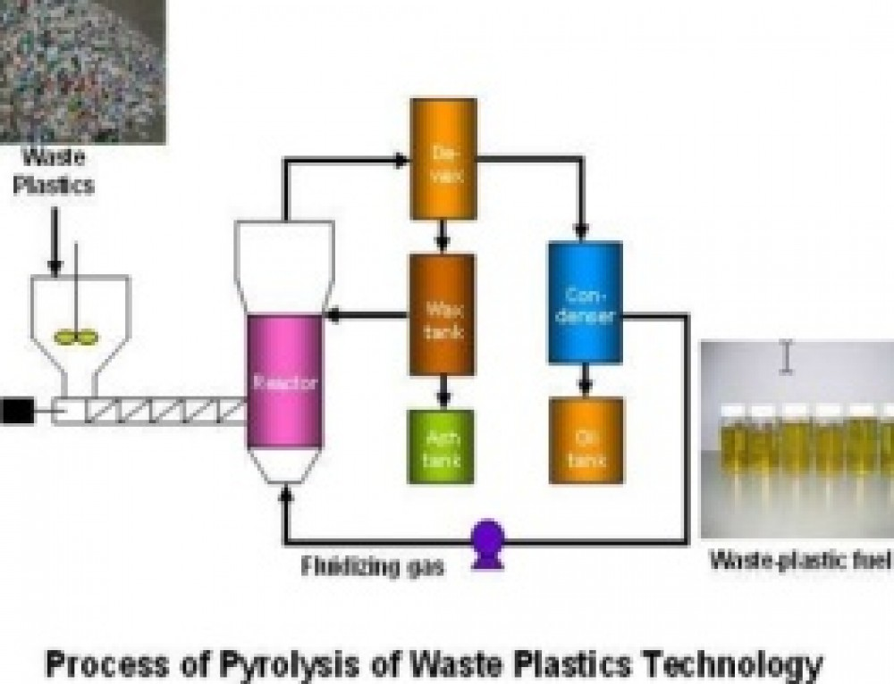 waste plastics into fuel A facility that converts non-recyclable plastics into liquid fuel is being planned for canberra the proposed facility would be built in the industrial estate of hume and divert 200 tonnes of plastic from landfill each day it breaks plastics down into a sludge and converts it into road-ready.